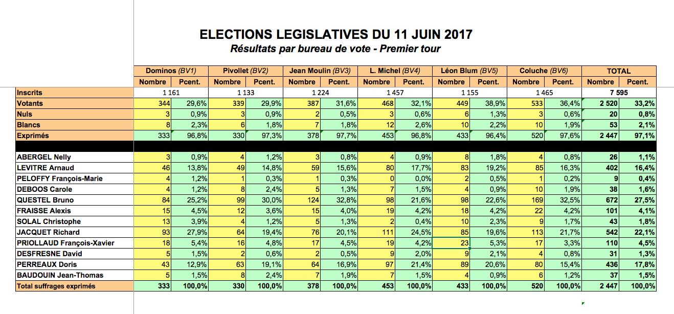 Résultats du 1er tour des élections législatives - 11 Juin 2017
