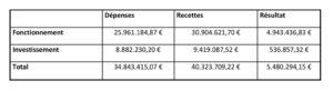 Compte Administratif 2018 - Résultat d'exécution